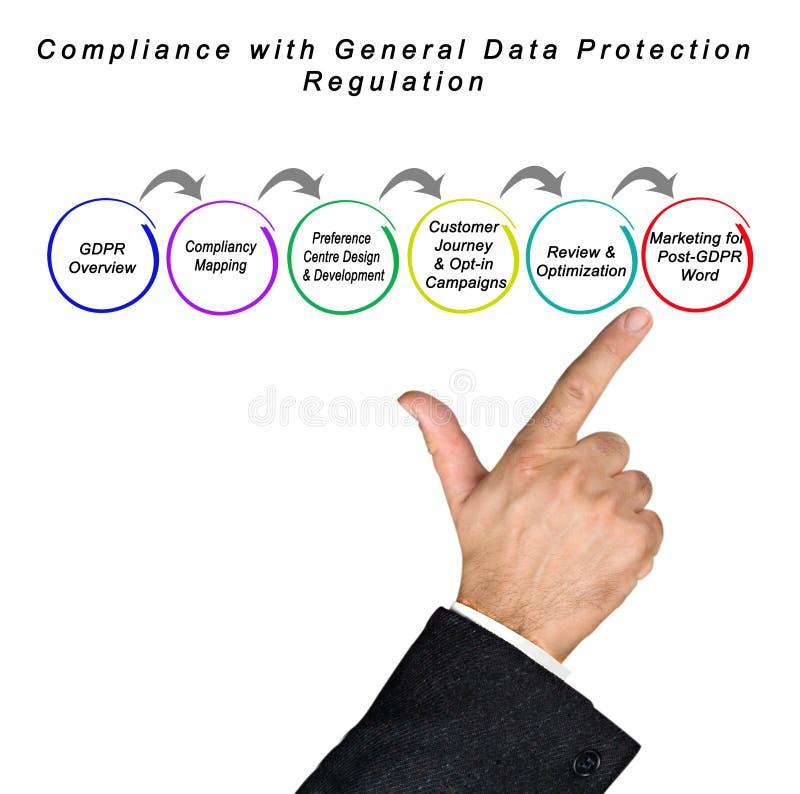 Conformità with il regolamento generale di protezione dei dati immagini stock libere da diritti