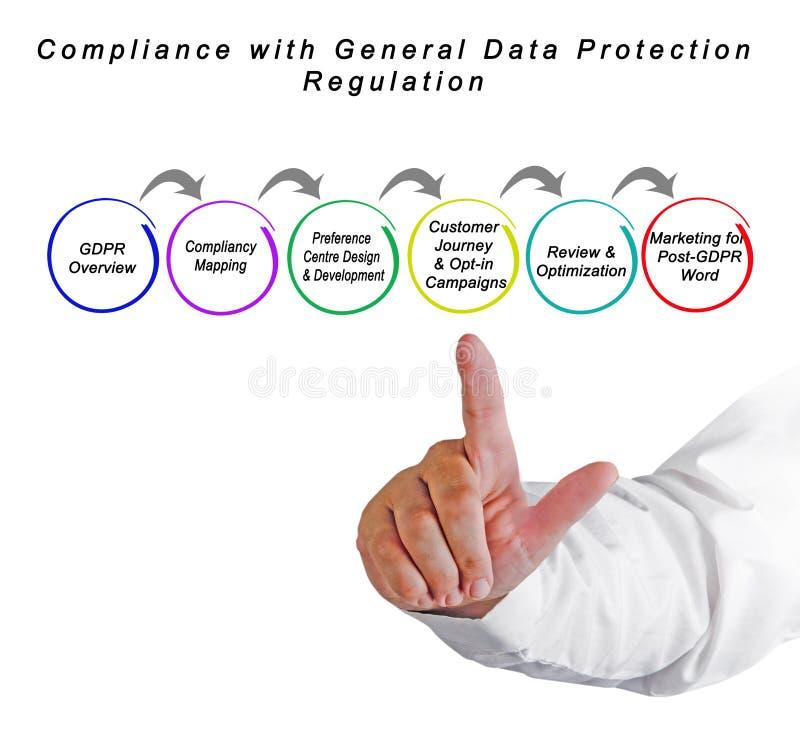 Conformità with il regolamento generale di protezione dei dati fotografie stock