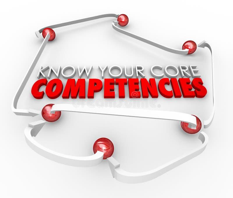 Conheça suas habilidades conectadas palavras das capacidades das competências de núcleo 3d ilustração stock
