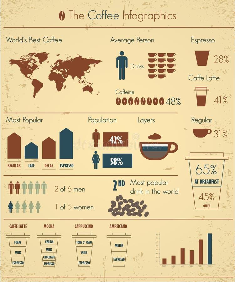 Conjunto del infographics del café ilustración del vector
