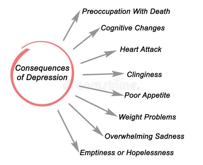 Consequências da depressão ilustração do vetor