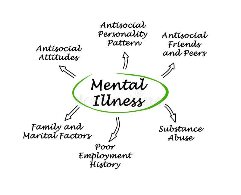 Consequências da doença mental ilustração do vetor