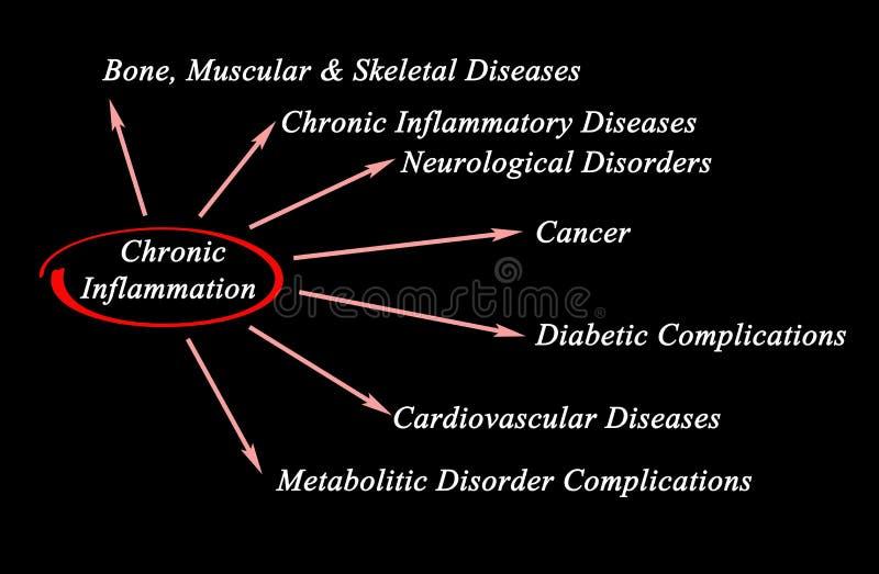 Consequências da inflamação crônica ilustração do vetor