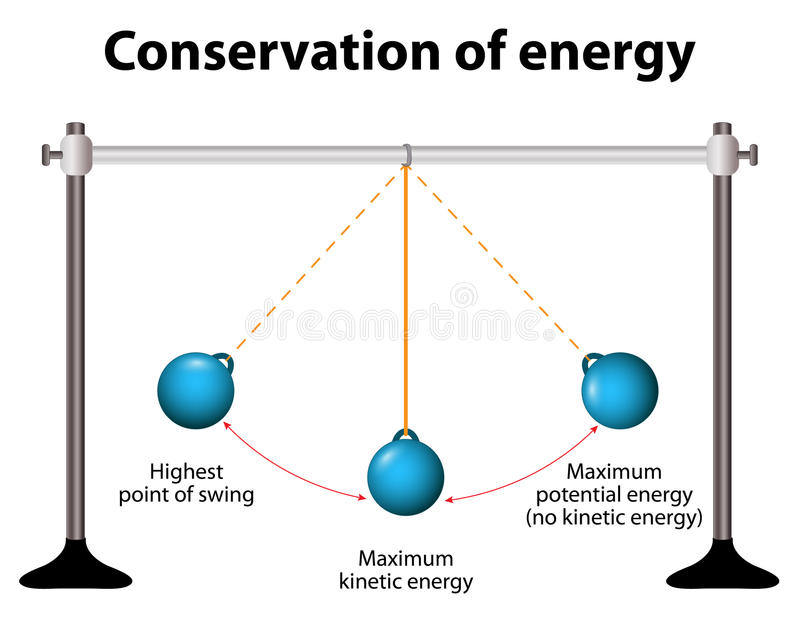 Conservation of energy. Simple Pendulums. When pendulum moving towards the mean position the potential energy is converted to kinetic energy royalty free illustration