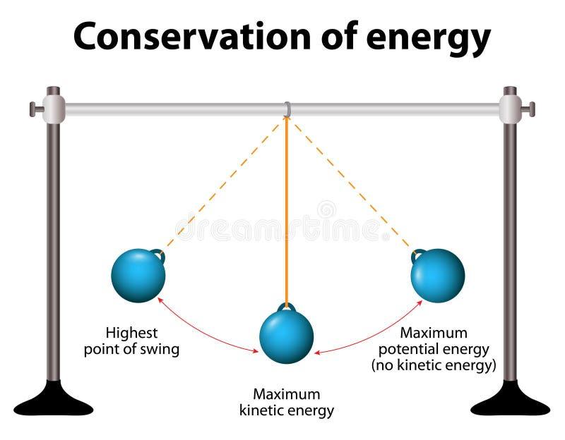 Conservazione di energia Pendoli semplici royalty illustrazione gratis