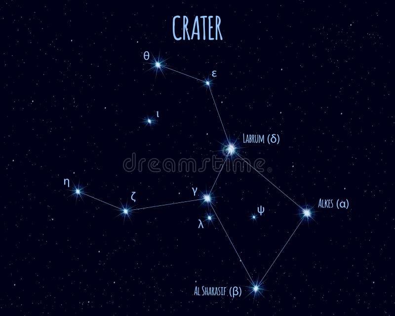 Constelação da cratera, ilustração do vetor com os nomes de estrelas básicas ilustração do vetor