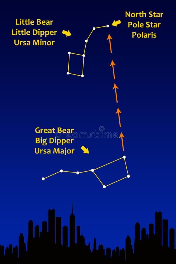 Constellations illustration libre de droits