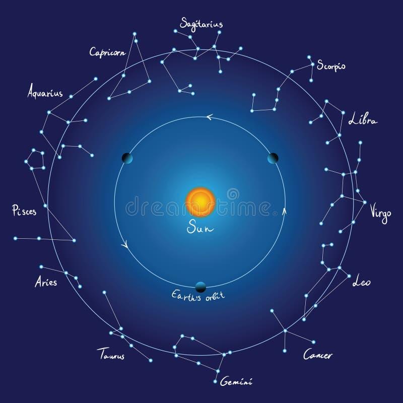 Constellations de carte et de zodiaque de ciel avec des titres illustration stock
