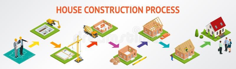 Construção gradual do grupo isométrico de uma casa do tijolo Casa ilustração stock