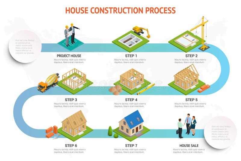 Construcción de Infographic de un blocao Proceso de construcción de la casa Fundación que vierte, construcción de paredes, tejado libre illustration