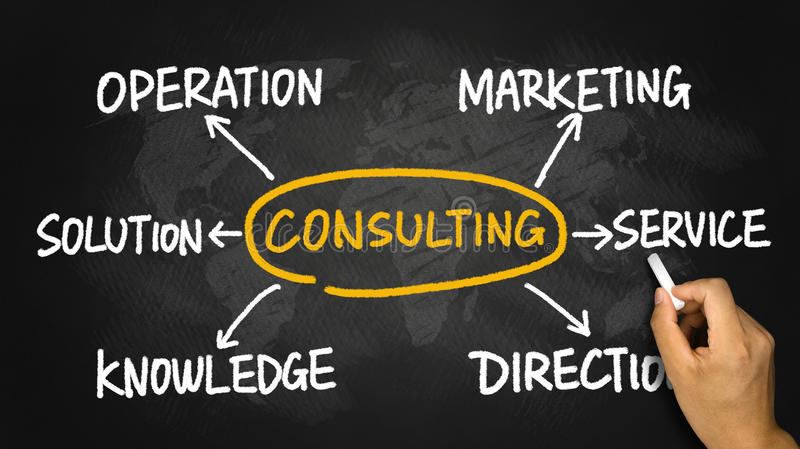Consulting flowchart. Consulting concept flowchart hand drawn on blackboard royalty free stock photo