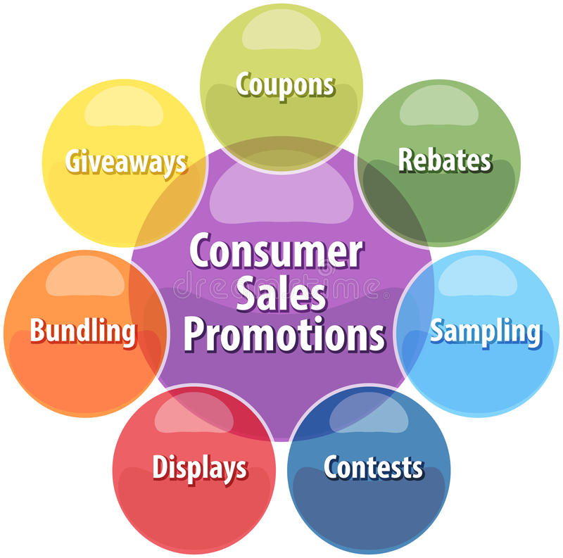 Consumer sales promotions business diagram illustration. Business strategy concept infographic diagram illustration of consumer sales promotions activities stock illustration