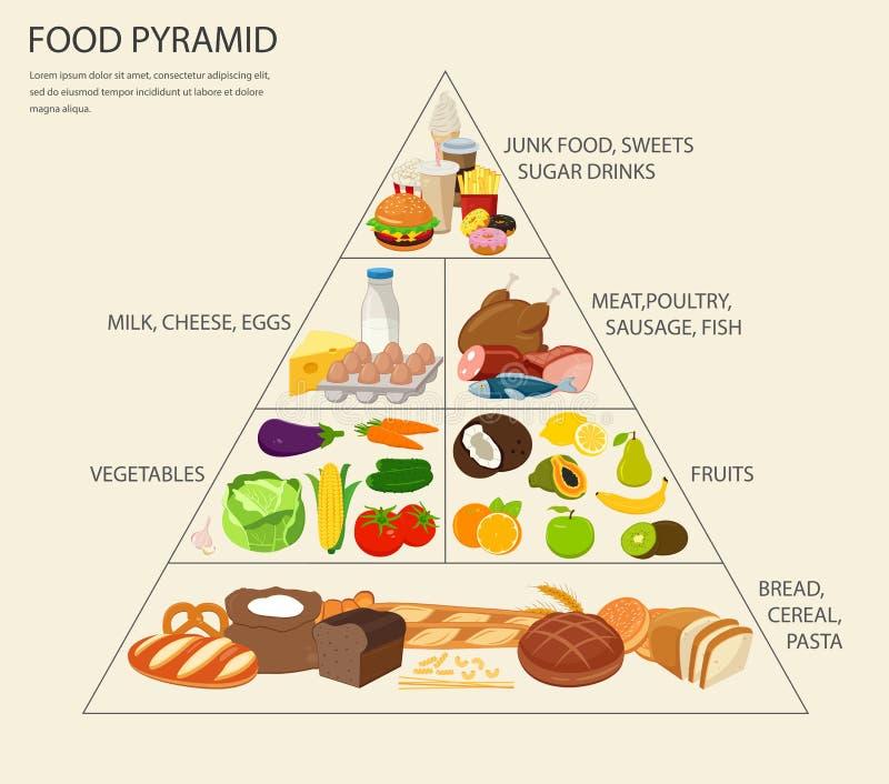Consumición sana de la pirámide de alimentación infographic Forma de vida sana Iconos de productos Vector stock de ilustración