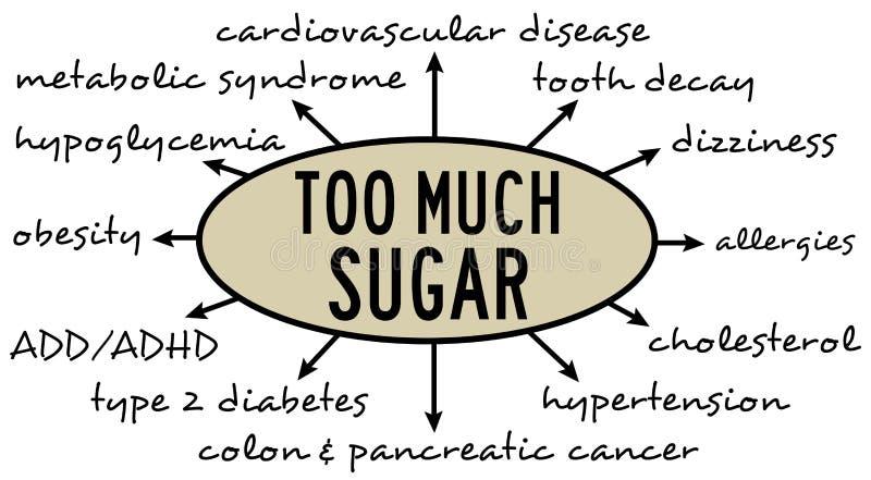 Consumo dello zucchero illustrazione di stock