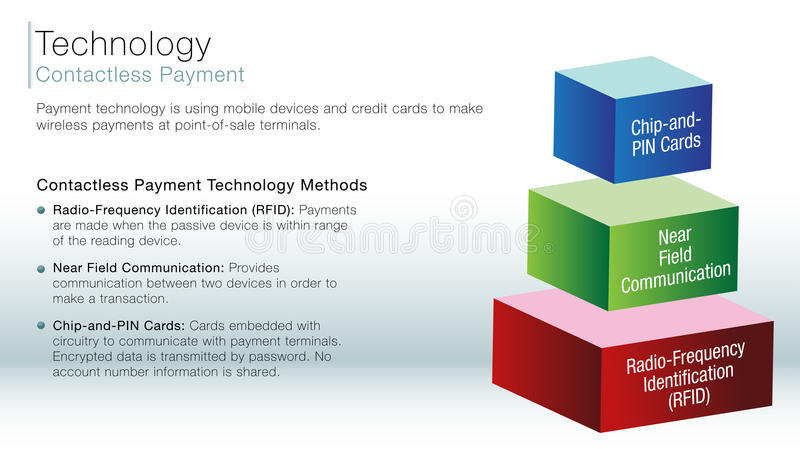 Contactless payment information slide stock illustration