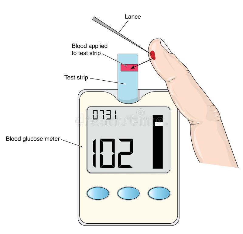 Contador de glucosa de sangre ilustración del vector
