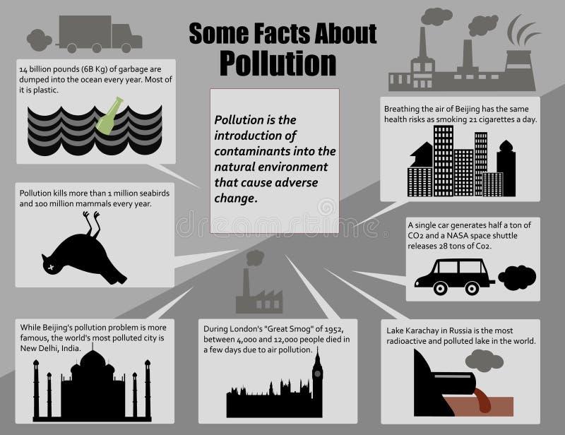 Contaminación ambiental de los hechos de Infographic stock de ilustración