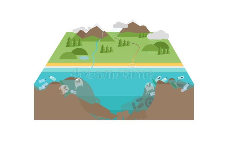 Contaminación plástica del océano el paisaje 3D con las botellas plásticas y otro pierden la flotación en agua stock de ilustración
