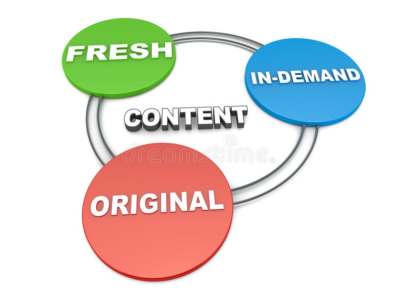 Content creation. Concept, content should be fresh, original, and in demand royalty free illustration