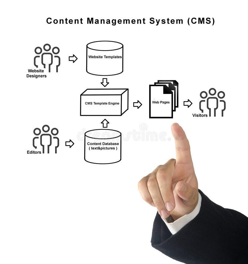Content Management System. Presenting Diagram of Content Management System stock photos