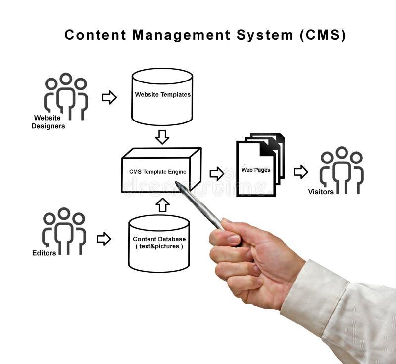 Content Management System. Presenting diagram of Content Management System royalty free stock photos