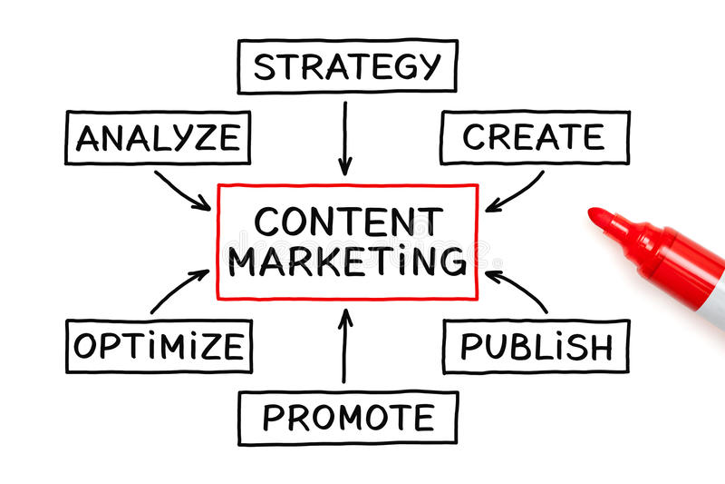 Content Marketing Flow Chart Concept stock images