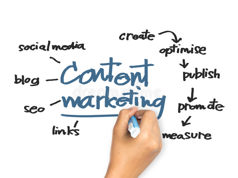 Content Marketing. Hand writing Content Marketing concept on whiteboard