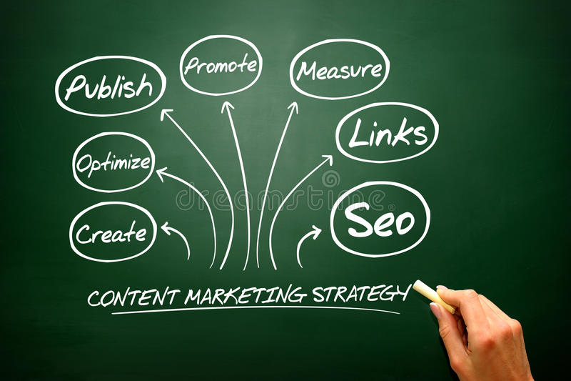 Content Marketing strategy concept, flow chart, business strategy .. royalty free stock image