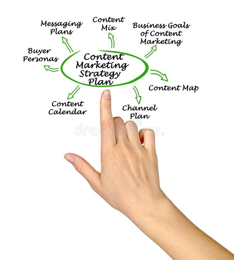 Content Marketing Strategy Plan royalty free stock photography