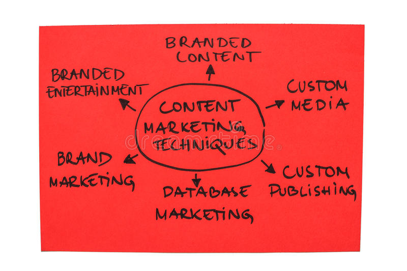 Content Marketing Techniques. Photo with the word map of content marketing techniques stock images