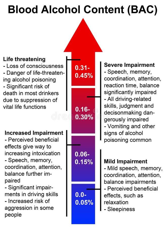 Contenu d'alcool dans le sang illustration de vecteur