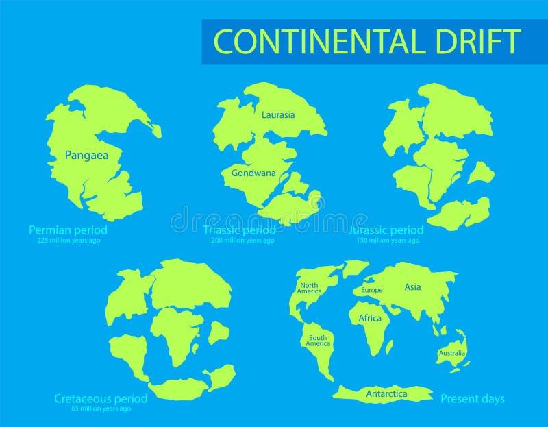 Continentale afwijking De beweging van vasteland op de aarde in andere perioden van 250 MYA aan Heden Vector stock illustratie