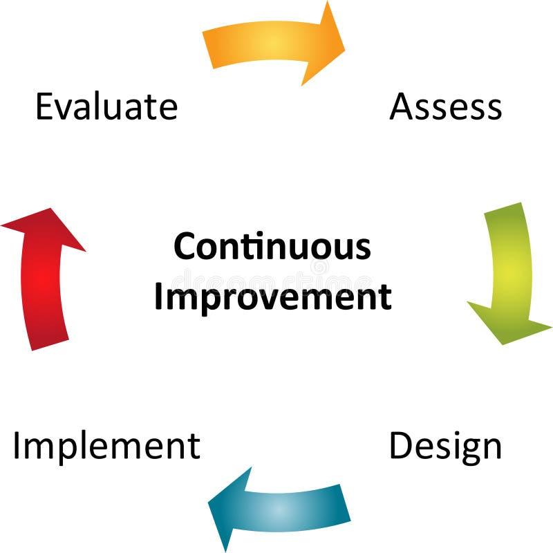 Download Continuous Improvement Business Diagram Stock Illustration - Illustration of continuous, direction: 13256640