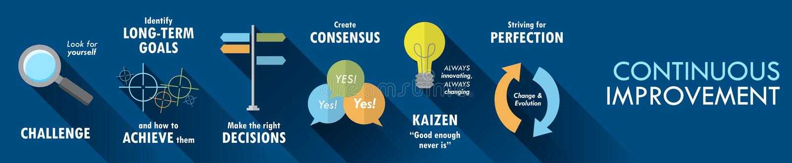 CONTINUOUS IMPROVEMENT Vector Flat Style Concept Banner. Icons and phrases explaining the concept CONTINUOUS IMPROVEMENT. On dark blue background. Vector. Wide royalty free illustration