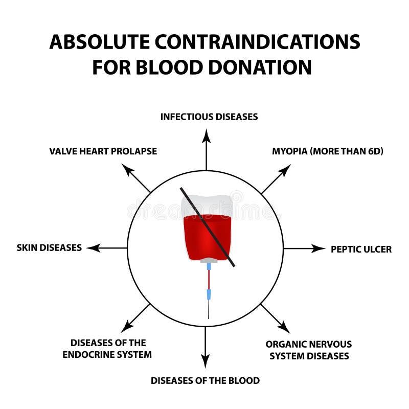 Contra-indicaties voor bloeddonatie De Dag van de wereldBloedgever Infographics Vectorillustratie op geïsoleerde achtergrond stock illustratie