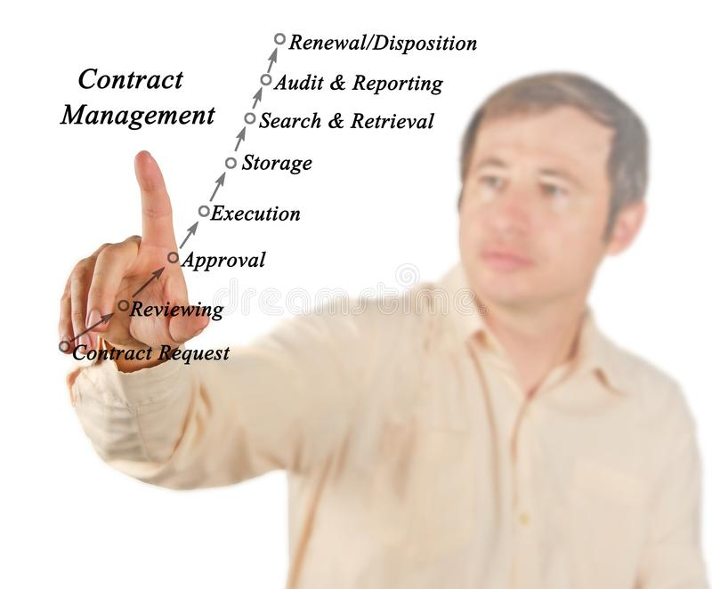 Contract Management process. Components of Contract Management process stock image