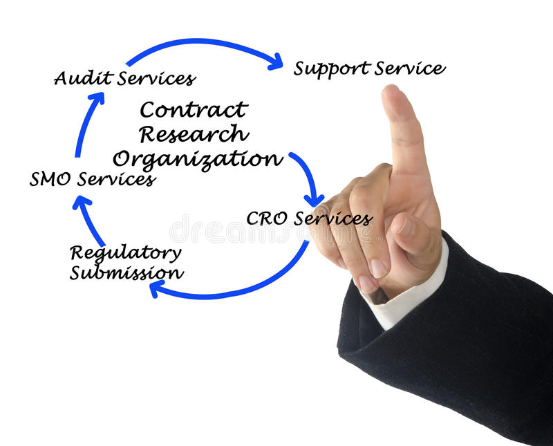 Contract research organization. Presenting diagram of Contract research organization stock image