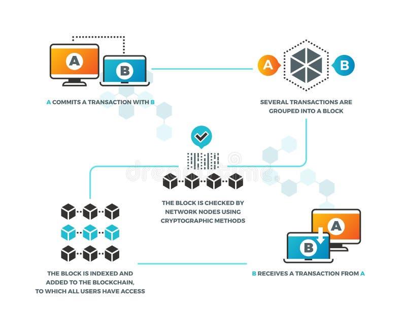 Contratto astuto Come lavoro a contratto astuto nel blockchain con il cryptocurrency Rete di affari, convalida digitale royalty illustrazione gratis