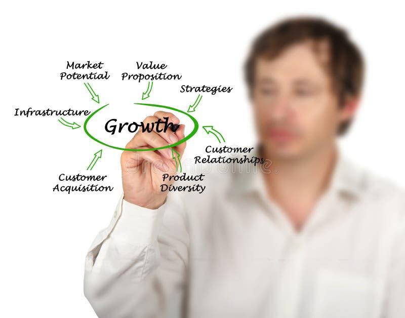 Contribuinte importantes ao crescimento imagens de stock