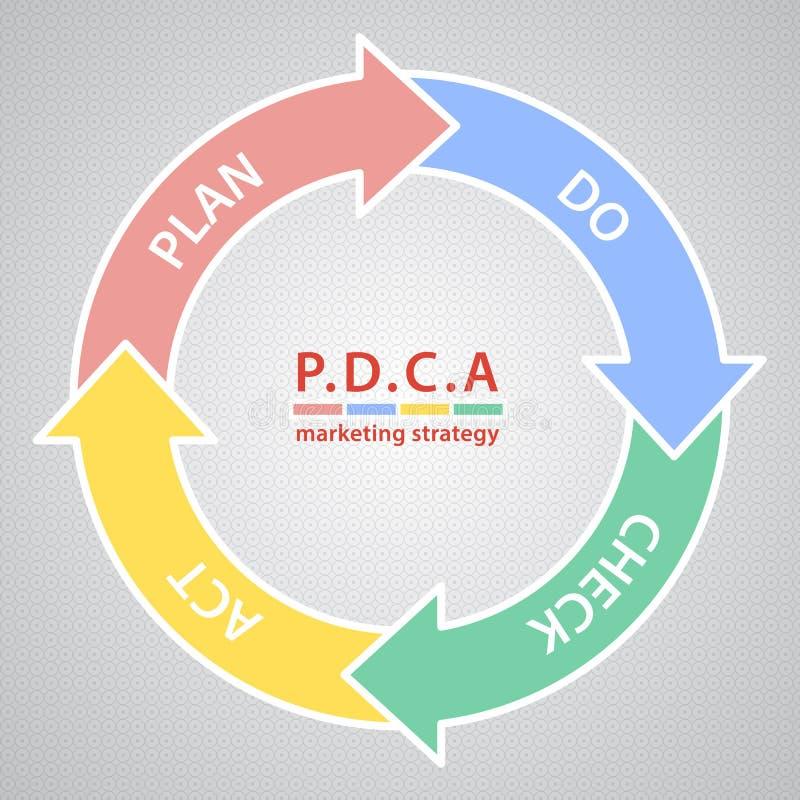 Control and continuous improvement method for. Vector dark PDCA (Plan Do Check Act) diagram, schema vector illustration
