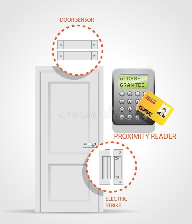 Controle de acesso - porta ilustração stock