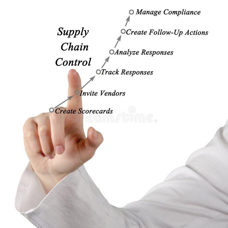 Controllo della catena di fornitura immagine stock