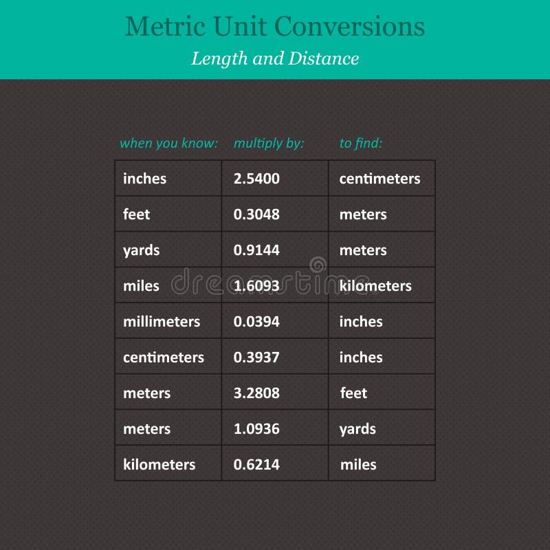 Conversões de unidade métrica ilustração do vetor