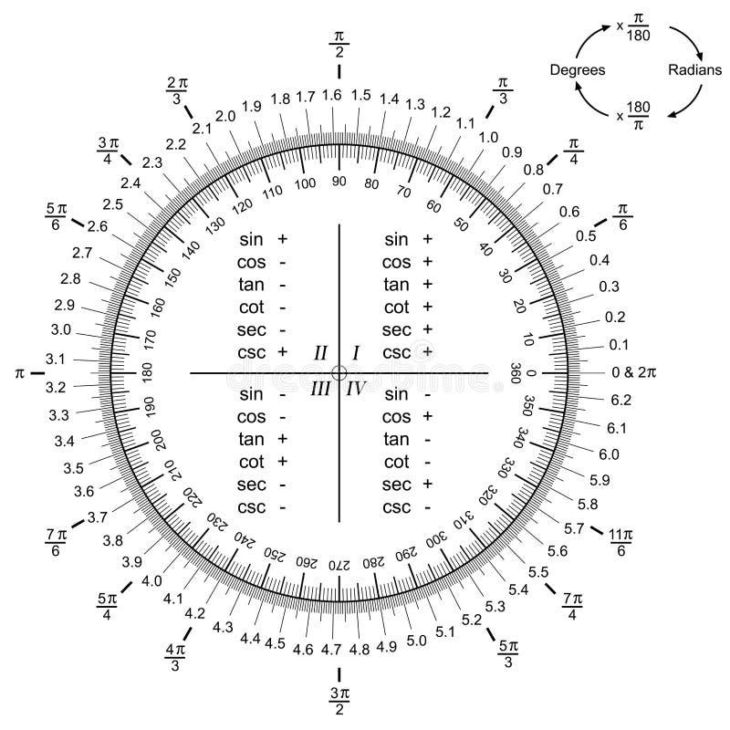 Conversion des radians en degrés ou degrés avec le vecteur de radians illustration stock