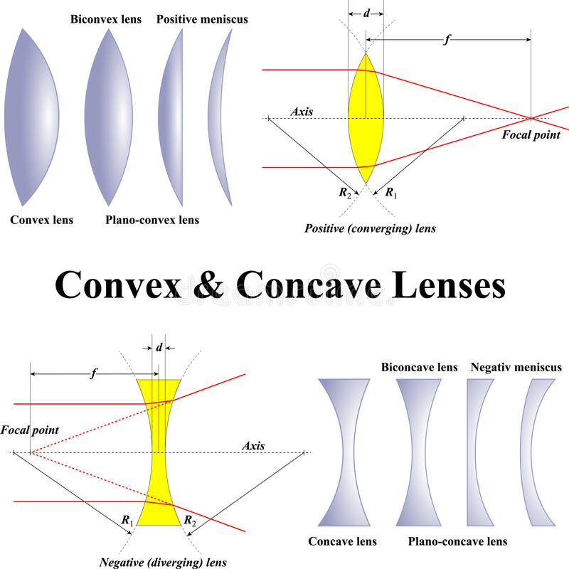 Convex & вогнутые линзы иллюстрация штока