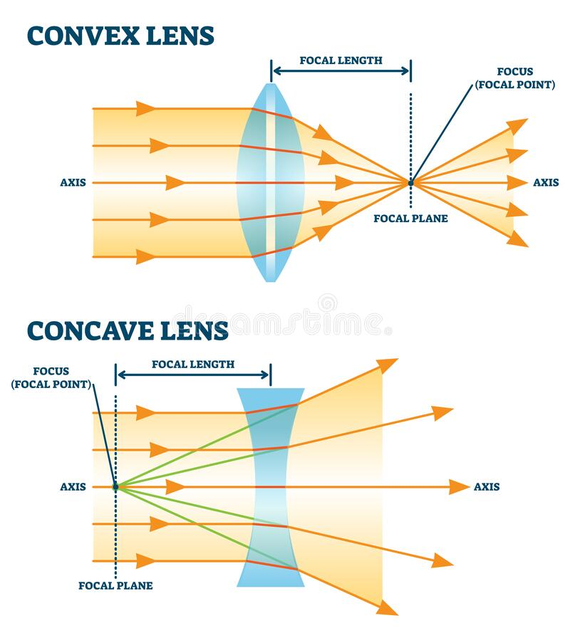 Free Convex And Concave Lens, Vector Illustration Diagrams Royalty Free Stock Photography - 174574847