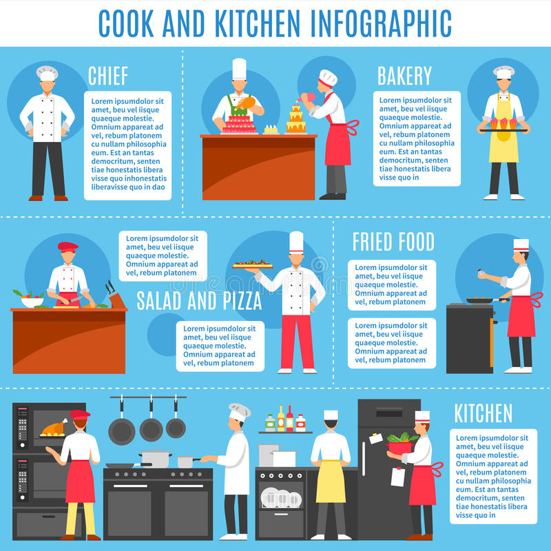 Cook And Kitchen Infographics. Layout with information about professional kitchen equipment and dishes flat vector illustration vector illustration
