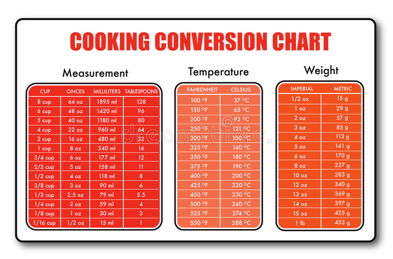 Cooking measurement table chart vector stock vector illustration