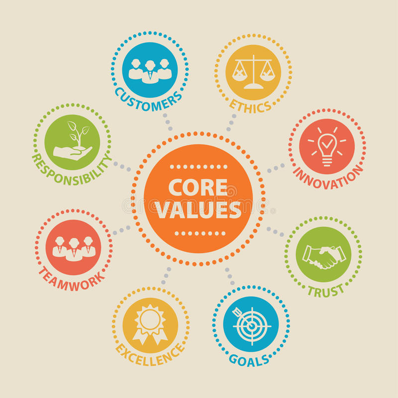 CORE VALUES Concept with icons. And signs royalty free illustration