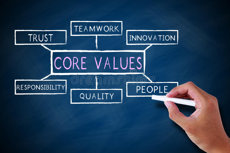 Core values. Concept and some possible topics drawn by chalk on dark blue chalkboard royalty free stock photo